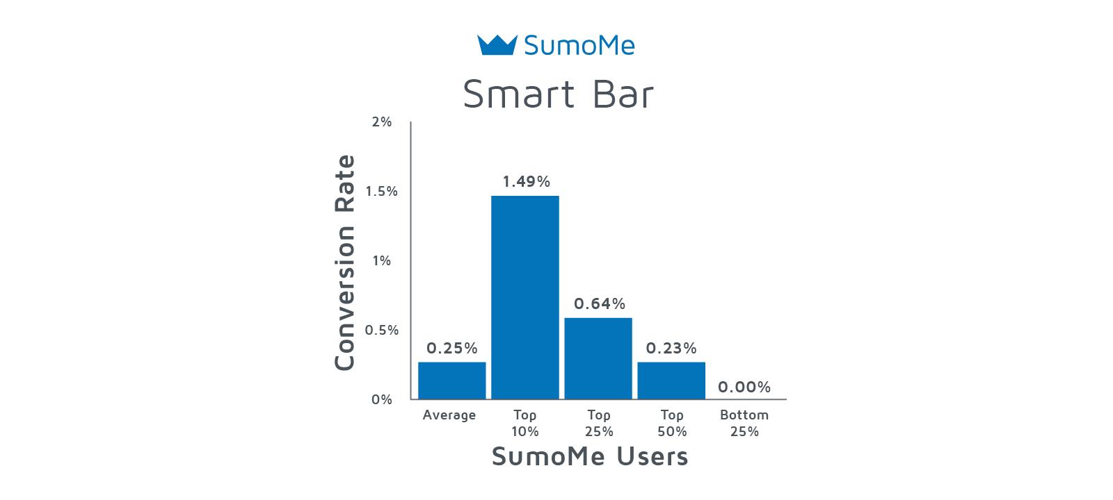 Smart Bar average signup rates