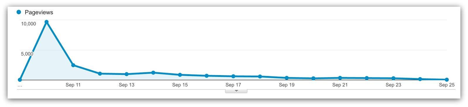 google analytics declining pageviews graph