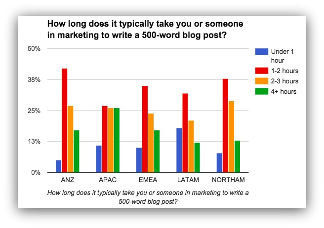 how long it takes to write a blog