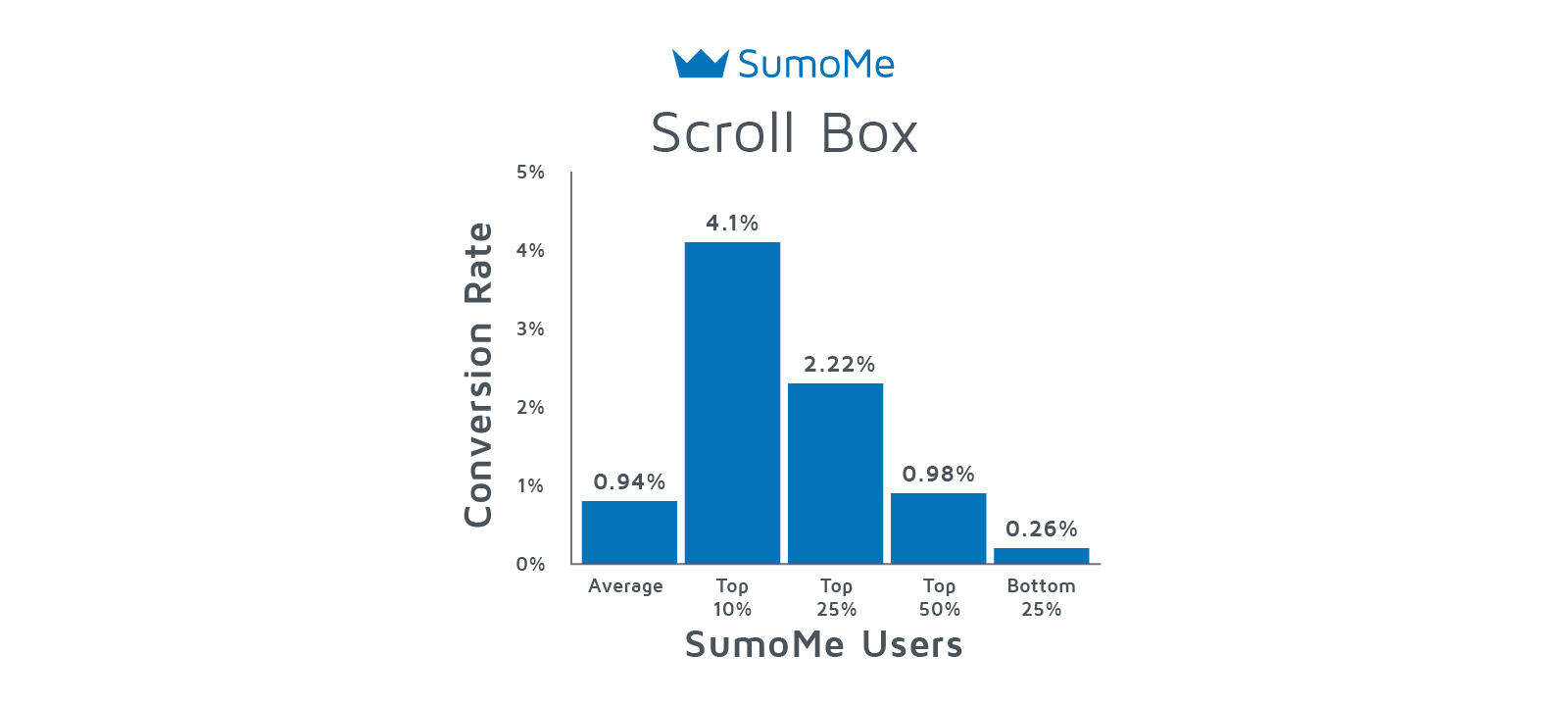 Scroll box average signup rates