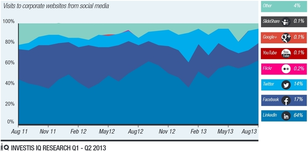 visits to corporate websites from social media