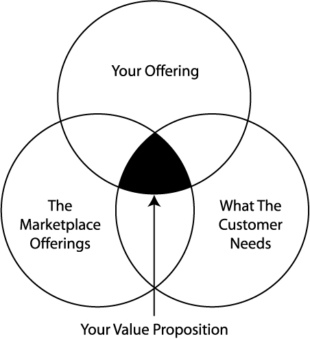 The value proposition example