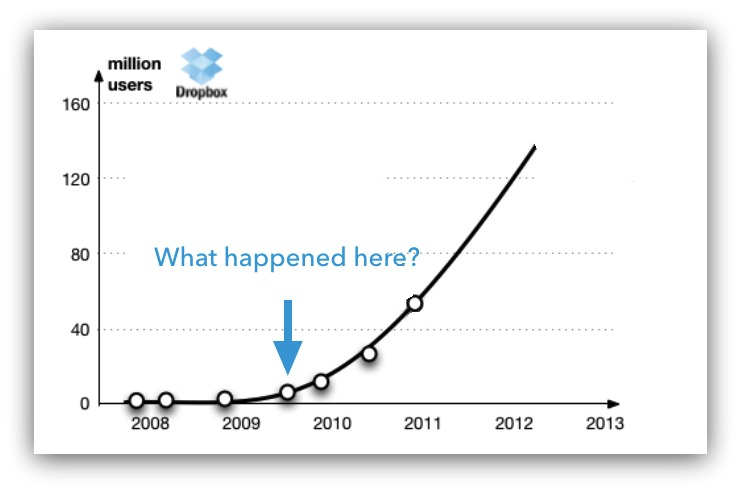 dropbox exponential growth