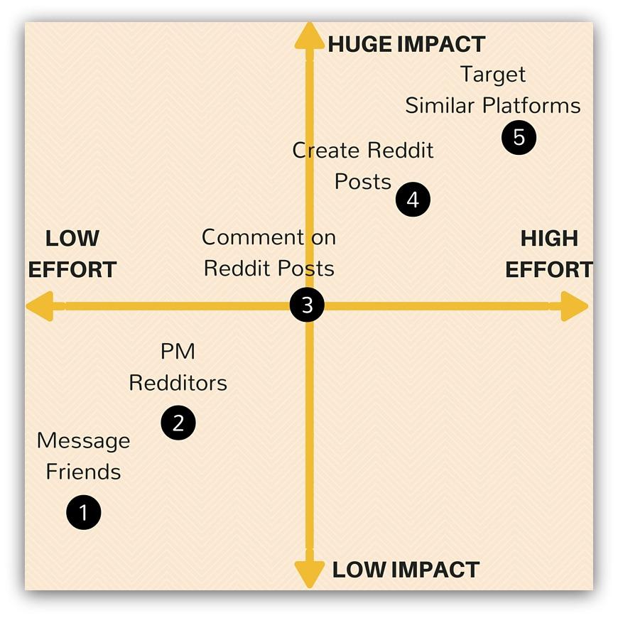 iterative marketing improvements