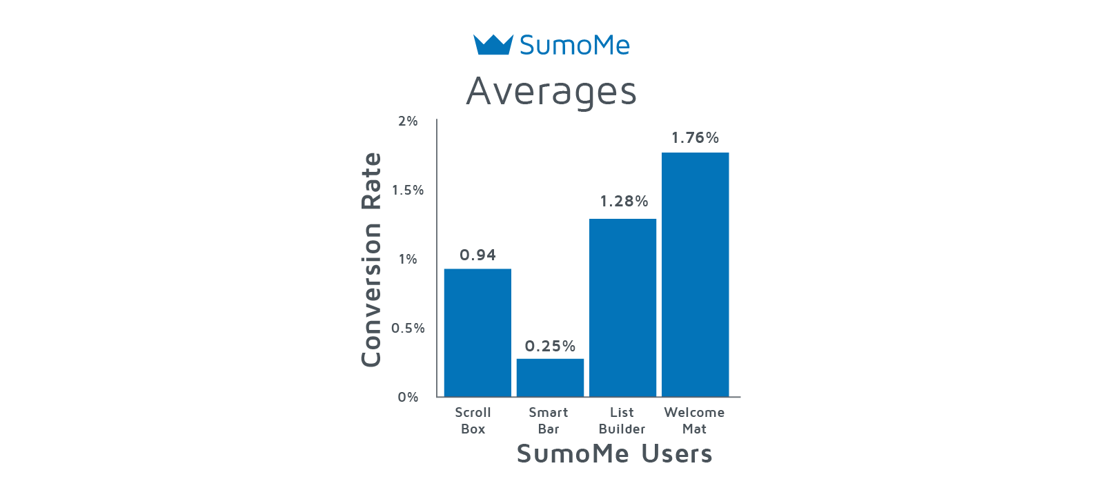 Average email signup rates