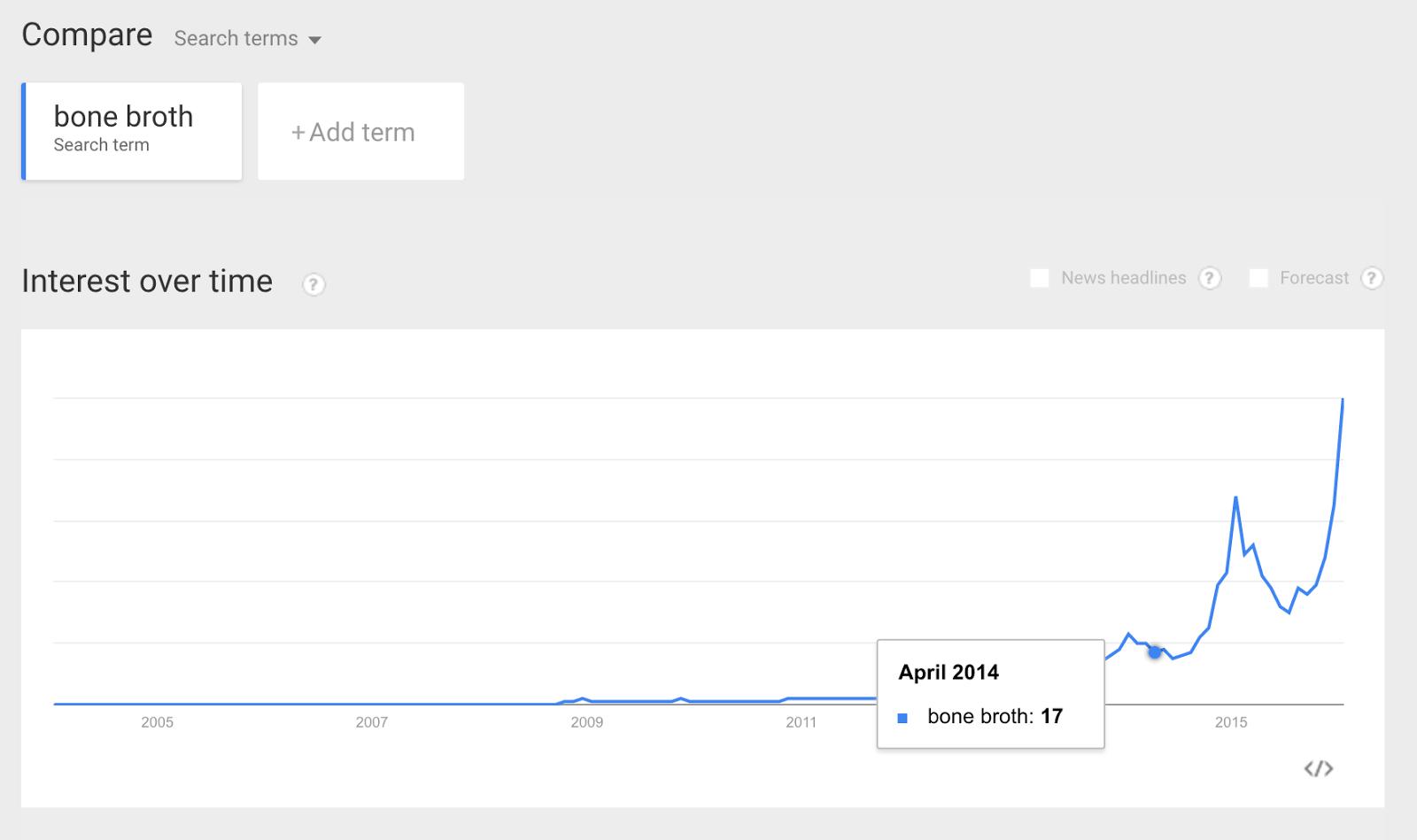 google trends bone broth
