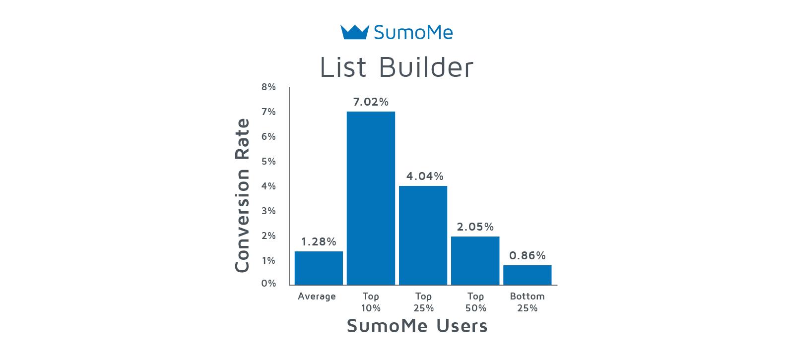 List Builder average signup rates