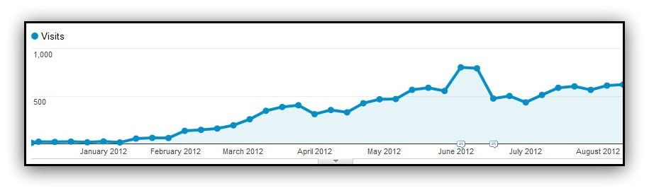 google analytics increasing page visits graph