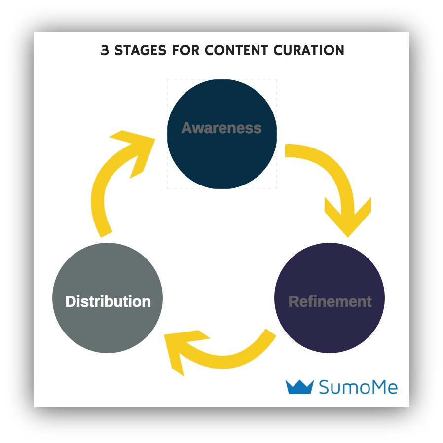 sumo stages of content curation