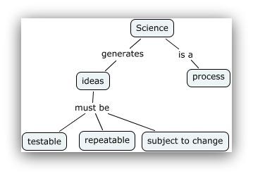scientific method and marketing