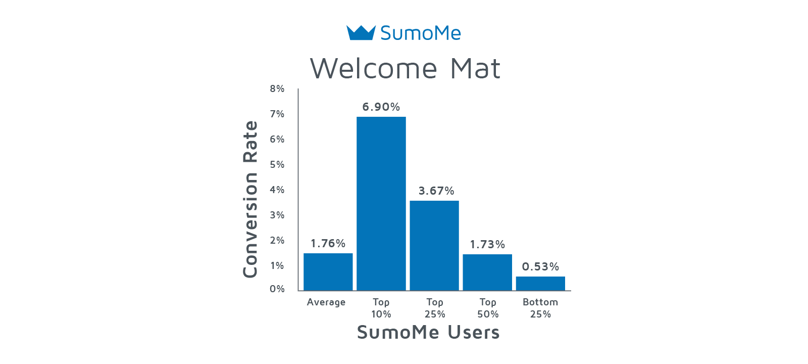 Welcome Mat average signup rates