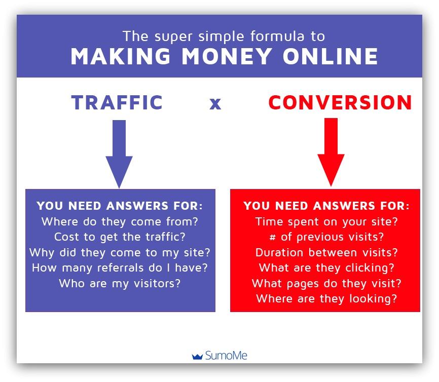 super simple formula to making money online