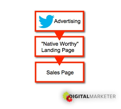 digital marketer pay for exposure twitter